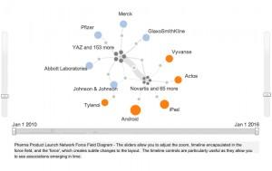 Pharma Network Force Field